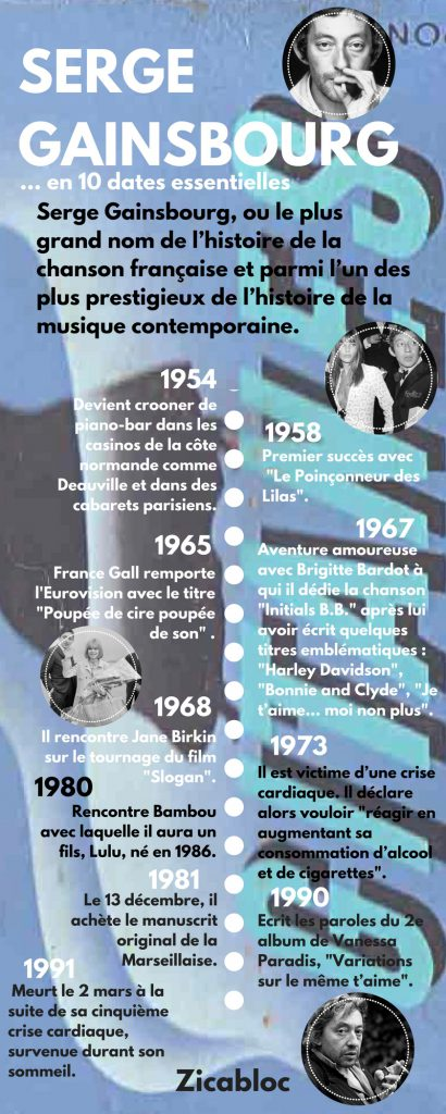 Serge Gainsbourg - Infographie