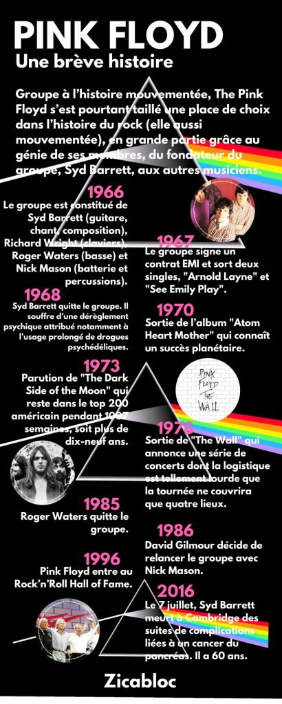 Pink Floyd - Infographie